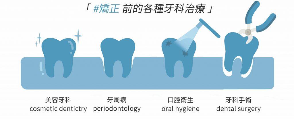 牙齒矯正前的健康檢查