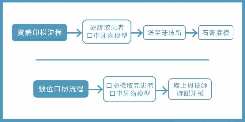 實體印模與數位口掃取模的流程