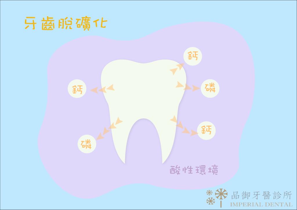 牙齒脫礦化