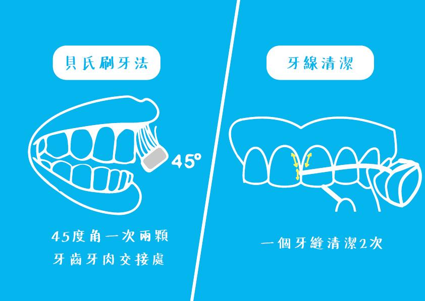 貝氏刷牙法和牙線用C型清潔