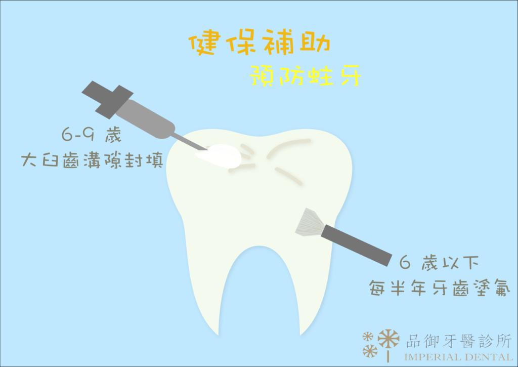 健保補助預防蛀牙