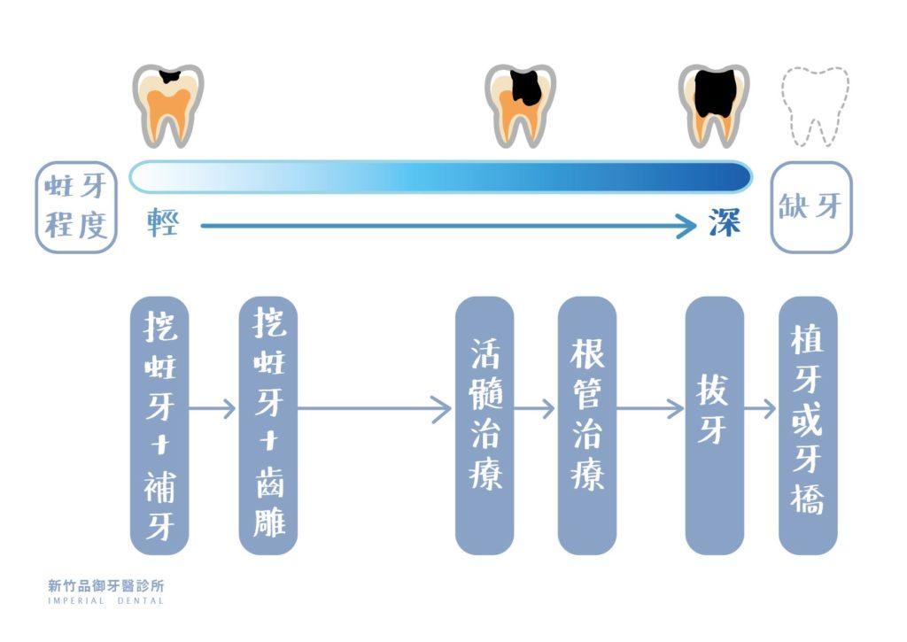 蛀牙到拔牙的進程圖